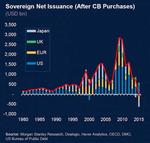 government-debt-net-issuance-2015,w_640